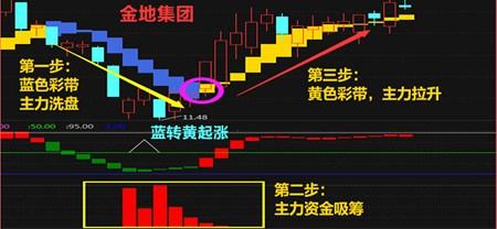 融信通股票理财行情分析软件_2.0_32位中文免费软件(5.05 MB)