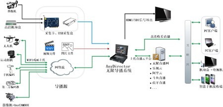 AnyDirector无限导播系统软件、网络导播、导播软件、软件导播台_1.0_32位 and 64位中文免费软件(52.92 MB)