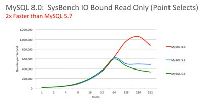 【数据测试】MySQL 8.0 正式版 8.0.11 发布:比 MySQL 5.7 快 2 倍