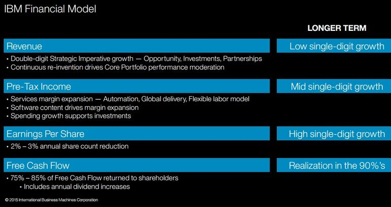 【数据测试】IBM将向云计算等新兴业务投入40亿美元