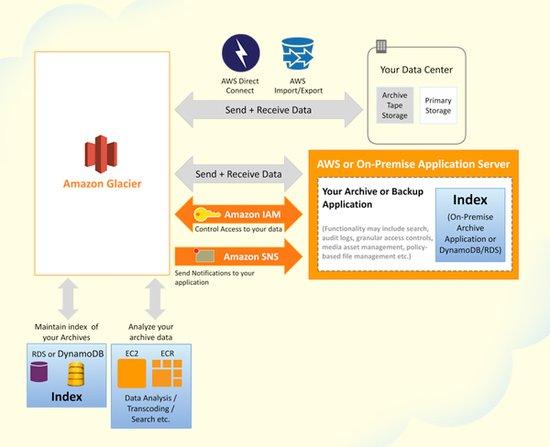 【数据测试】亚马逊推低成本云存储服务 1GB月费1美分