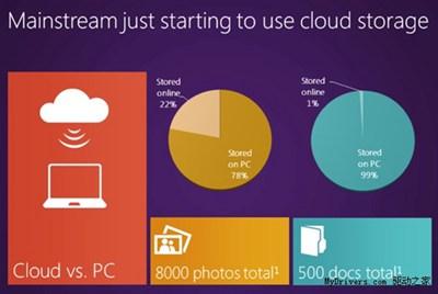 【数据测试】Windows 8将私人云带进千家万户