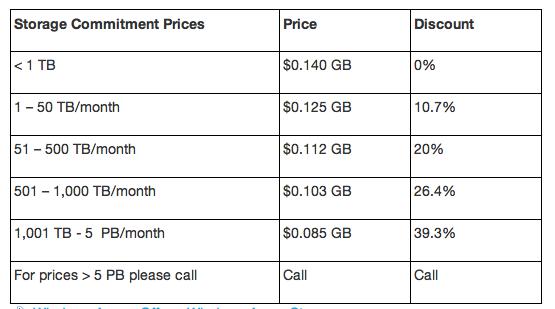 【数据测试】微软调低Azure云存储价格至14美分