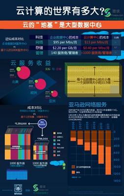 【数据测试】[信息图表]云计算的世界有多大?