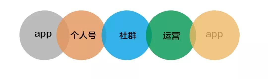 【站长工具】用户运营:留存,获客,增长,社群如何通过AARRR,AIDMA,RFM模型