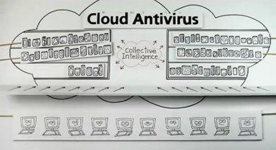 【数据测试】首家云杀软厂商Panda更新版本 妥善保护云安全
