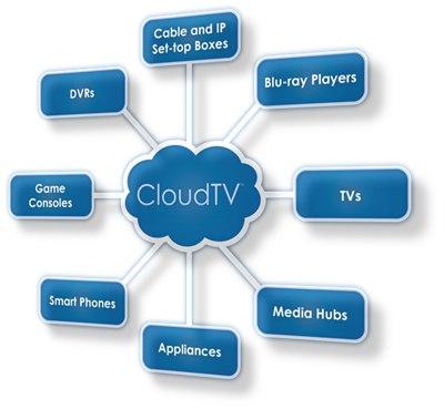 【数据测试】TV In The Cloud——云计算将使电视更加智能