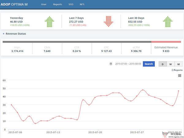 【经典网站】Adop:谷歌广告优化服务联盟