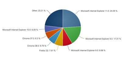 【数据测试】Internet Explorer11现已是世界上最多人用的Web浏览器