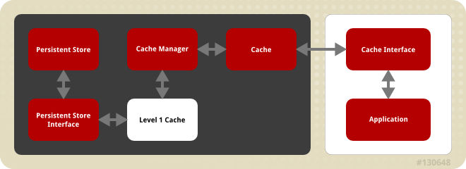 【数据测试】Red Hat发布基于内存键值存储NoSQL