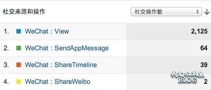 【Wordpress相关】使用 Google Analytics 跟踪用户微信分享行为