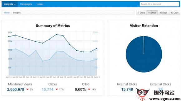【经典网站】LinksMart:网站链接流量管理分析服务平台