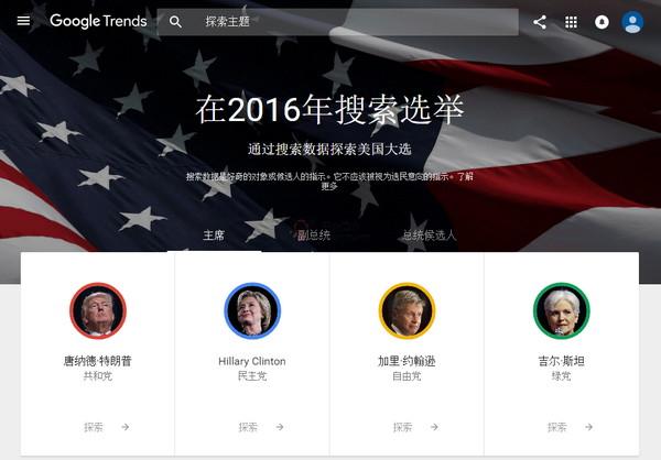 【经典网站】WorldPotus 美国大选数据探索