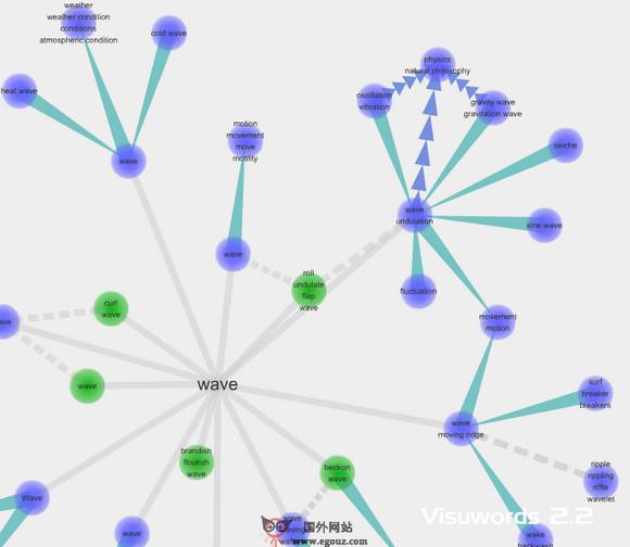 【经典网站】VisuWords:在线虚拟化视觉词库