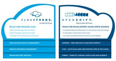 【数据测试】Red Hat发布混合云管理工具CloudForms