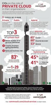 【数据测试】私有云部署让企业IT质量更好