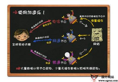 【经典网站】JiaSuLe:加速乐在线免费网站加速保护平台