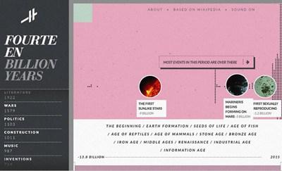 【经典网站】Histography.IO:轻点鼠标 就能轻松看完140亿年历史