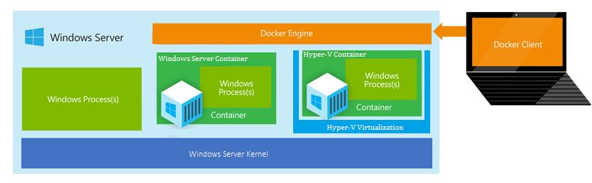 【数据测试】Windows云端追赶Linux脚步 推Hyper-V container