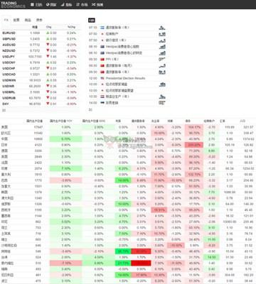 【经典网站】TradingEconomics|全球经济指标数据网