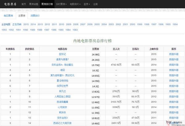 【经典网站】58921:全国电影票房数据库