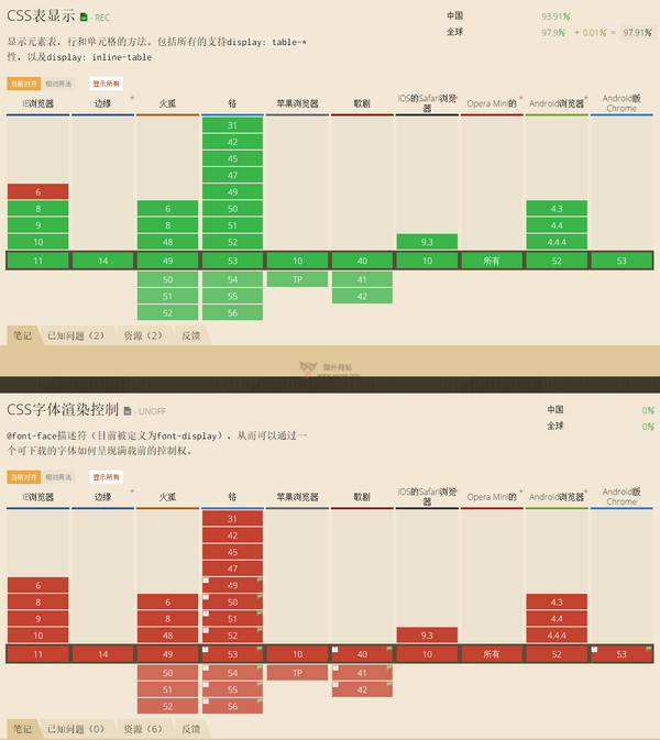 【经典网站】CanIUse 网站开发浏览器兼容性查询网