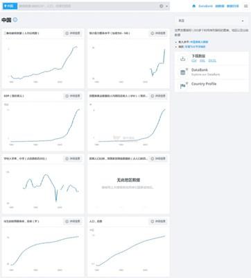 【经典网站】WorldBank Data|世界银行公开数据平台