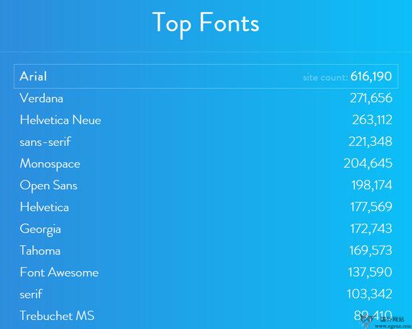 【素材网站】FontReach:在线网页字体数据库