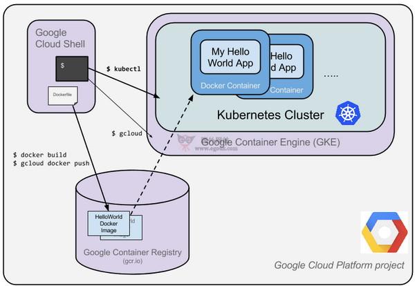【经典网站】Kubernetes|自动化容器操作开源平台