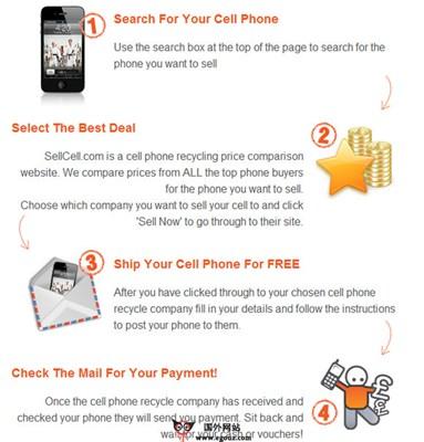 【经典网站】SellCell:二手手机回收比价网
