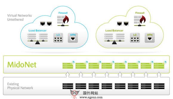 【经典网站】Midokura:网络虚拟化研发平台
