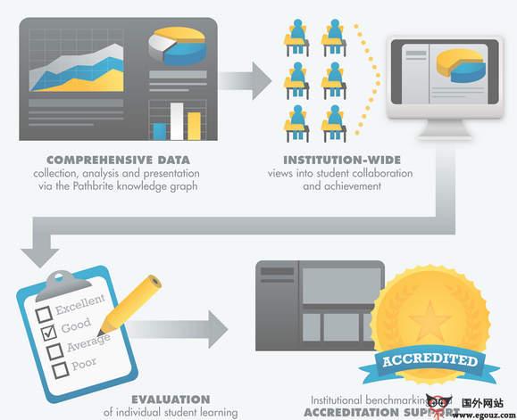 【经典网站】PathBrite:数字化多媒体简历平台