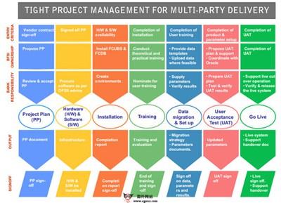 【工具类】ProcessOn:在线商业流程设计平台