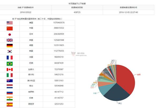 【经典网站】IPIP|基于运营商IP查询库