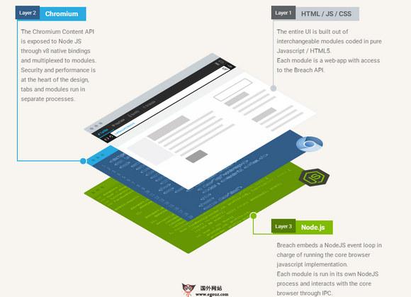 【工具类】Breach.cc:基于JS模块化浏览器开发工具