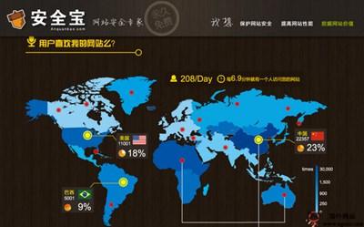 【经典网站】AnQuanBao:安全宝网站安全专家