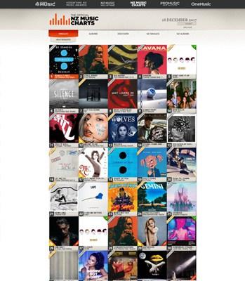 【经典网站】Nztop40:新西兰音乐排行榜单