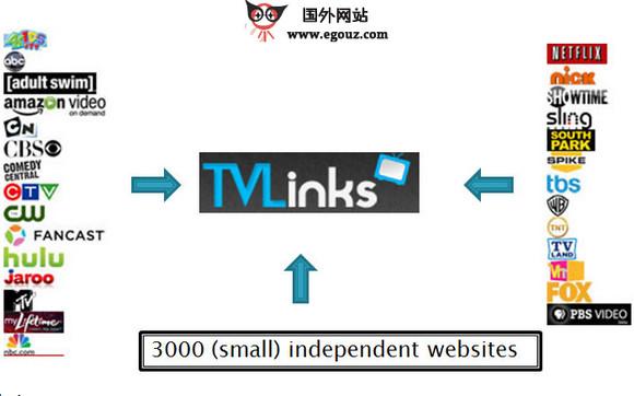 【经典网站】TV-Links:免费电影链接网