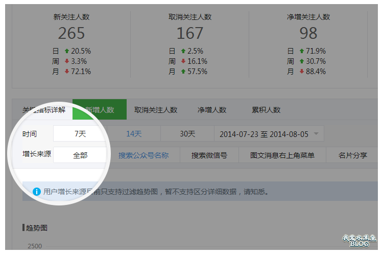 【Wordpress相关】公众平台数据统计功能更新,增加粉丝来源,机型等统计
