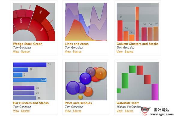 【工具类】Axiis:数据可视化制作工具