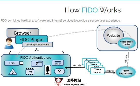 【经典网站】Fidoalliance:密码安全认证联盟