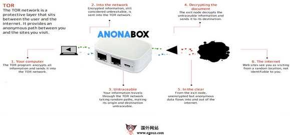 【经典网站】Anonabox:免费开源匿名上网路由器