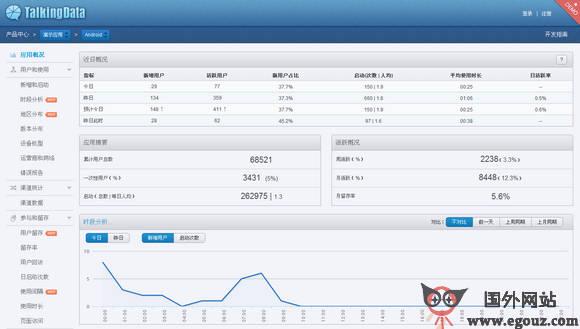 【经典网站】TendDaTa:移动应用统计分析平台