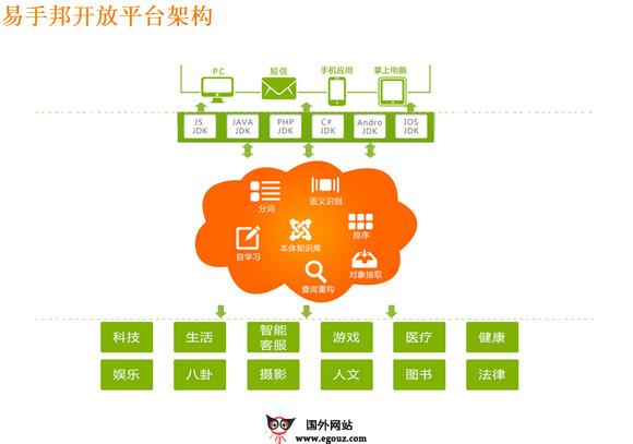 【经典网站】PalmDeal:易手邦中文语义分析平台
