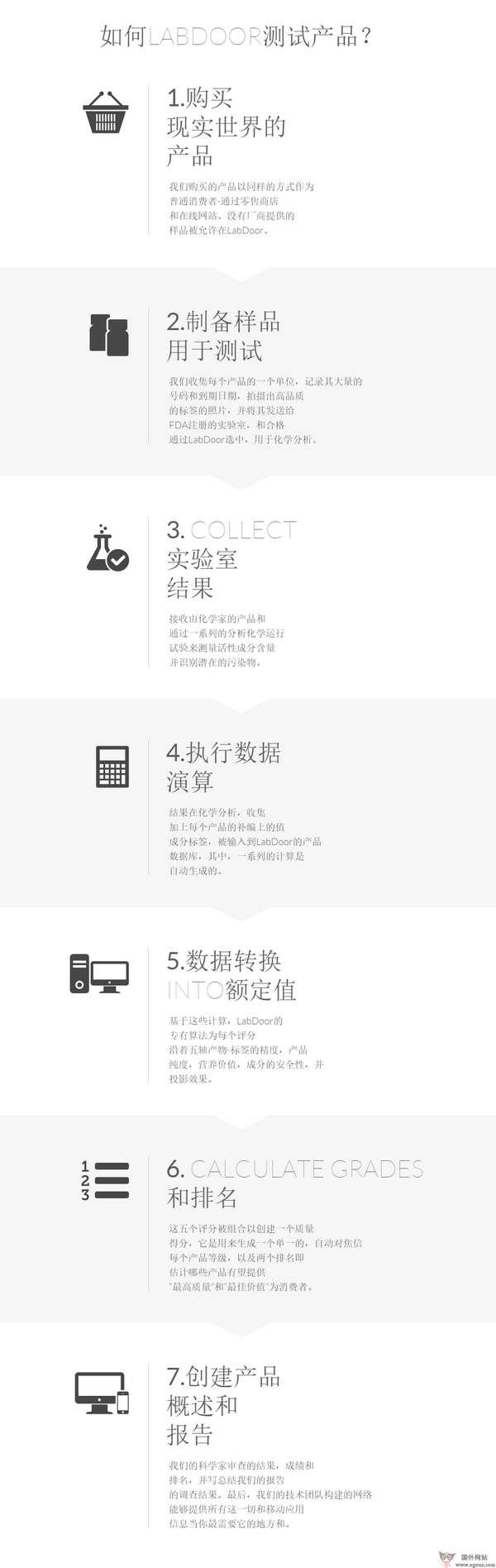 【经典网站】LabDoor:保健品试验评测网