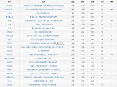 【经典网站】Werank|微信公众号阅读榜