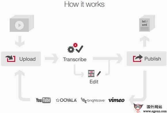 【工具类】KoeMei:在线视频转录服务平台