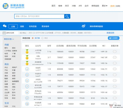 【经典网站】GsData:新媒体新闻指数网