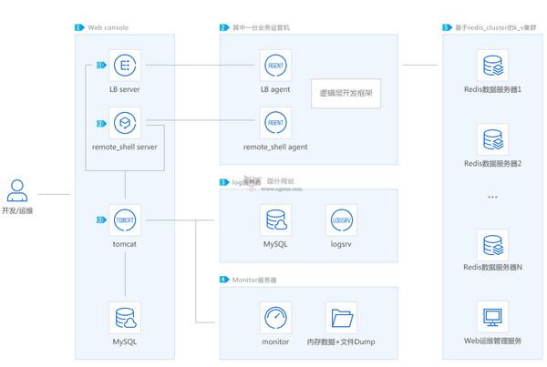 【经典网站】MSEC|毫秒服务引擎开源框架