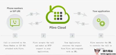 【经典网站】Plivo:语音通话开发平台